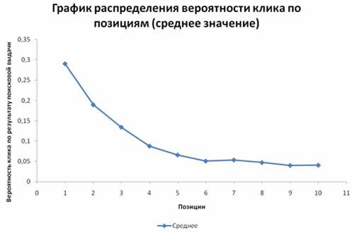график распределения вероятности клика по позициям