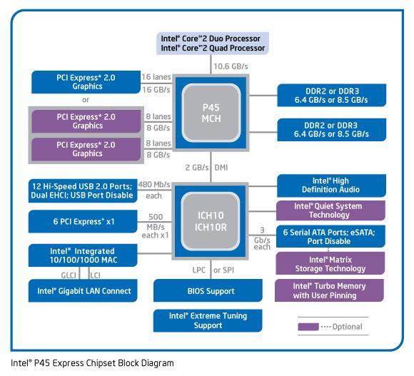 Чипсет Intel P45 Express
