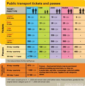 Билеты на общественный транспорт и проездные / Public transport tickets and passes