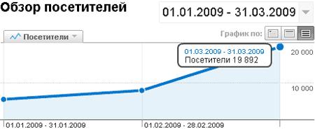 статистика посещаемости блога за март 2009