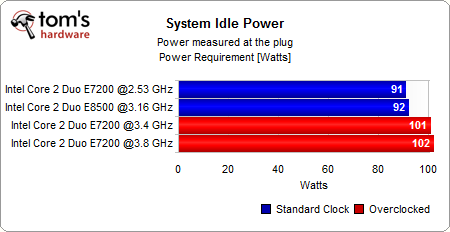 E7200-E8500-power_consumption_idle