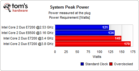 E7200_power_consumption_max_under_sysmark