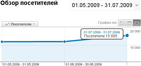 brimzru-20090801-stats