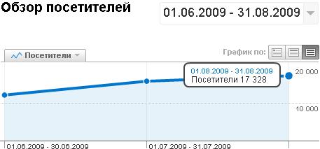 brimzru-20090901-stats
